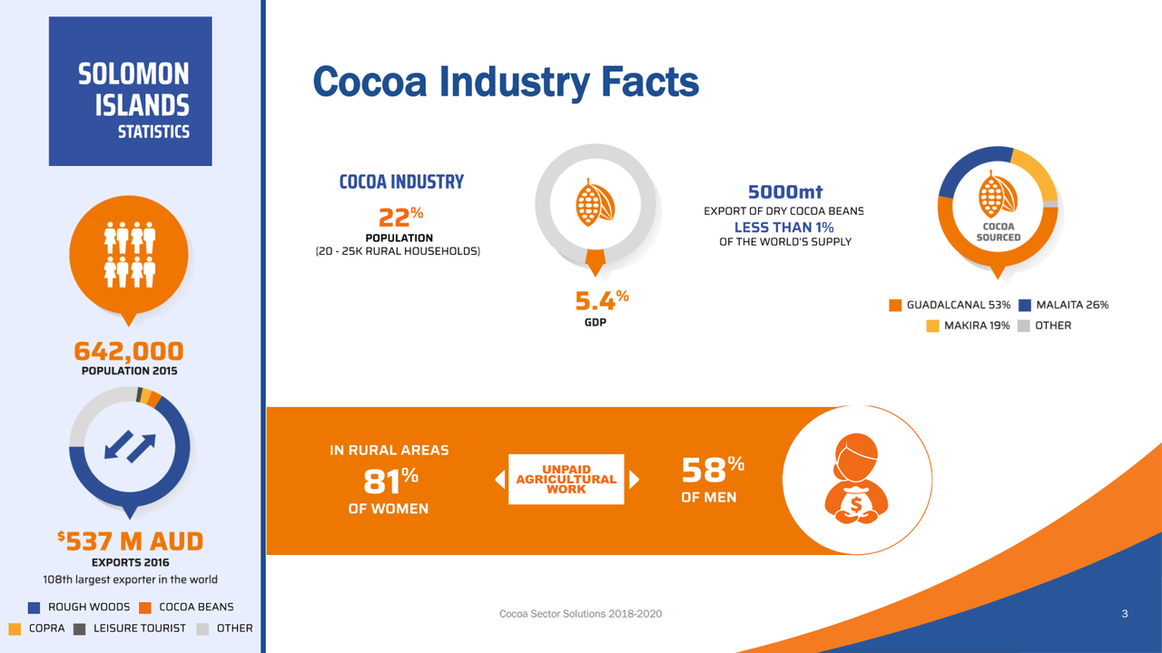Cocoa Sector Infographic 2018