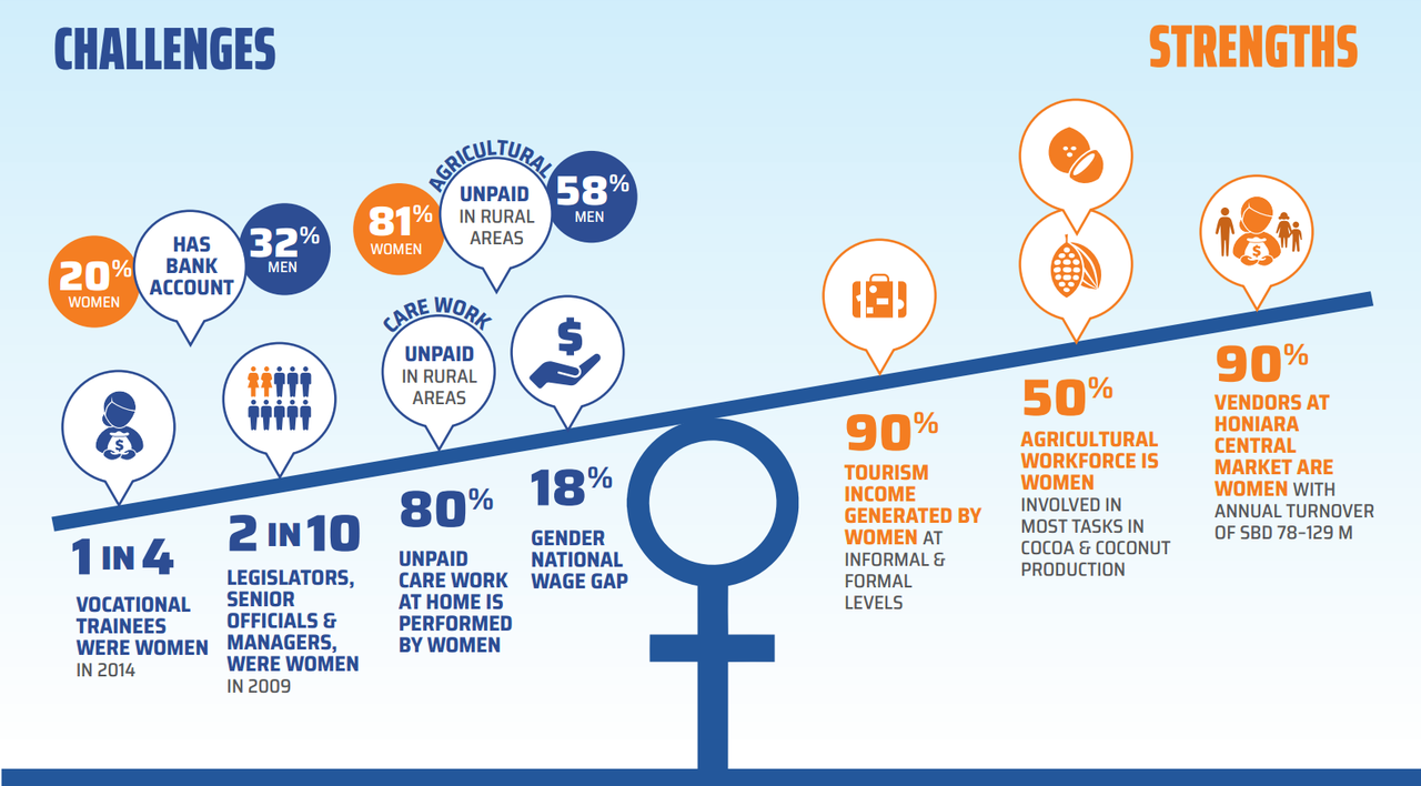 Women's Economic Empowerment 2018 Infographic