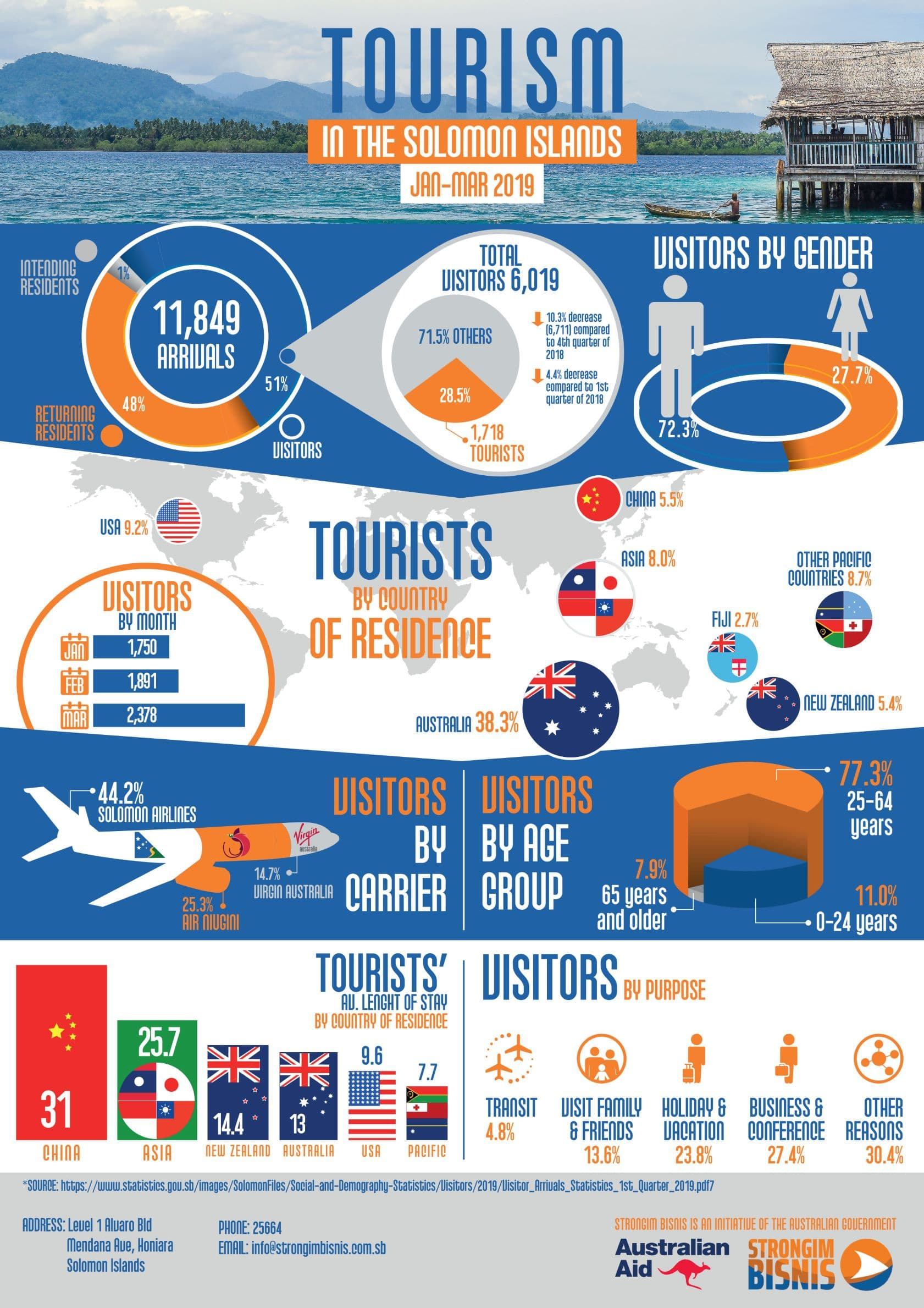 By the numbers: Solomon Islands Tourism - January to March 2019