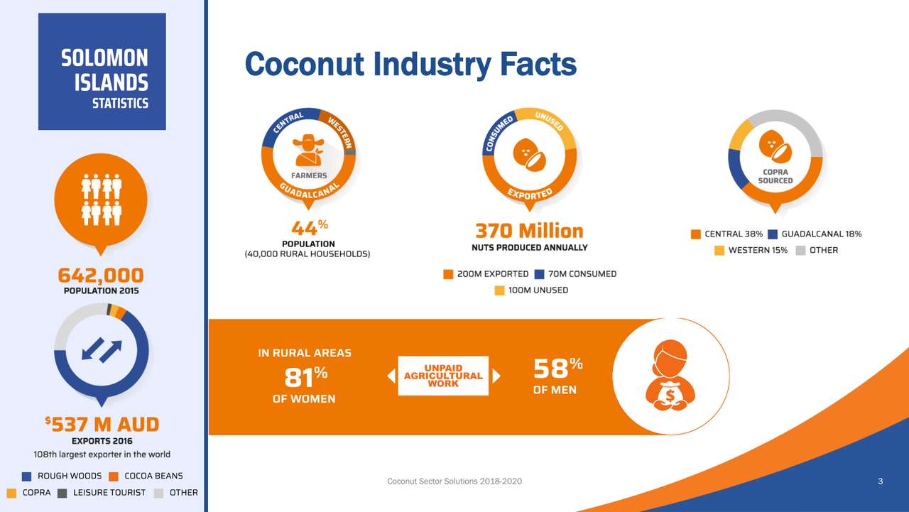 Coconut Sector Infographic 2018