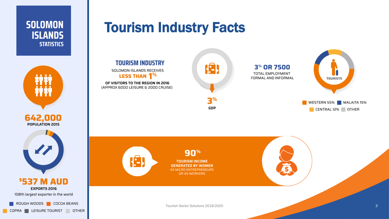 Tourism Sector Infographic 2018